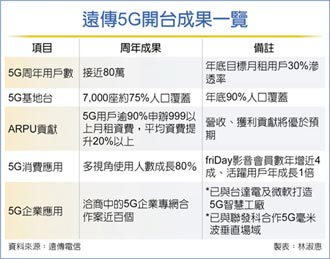 遠傳5G周年 ARPU、獲利超預期