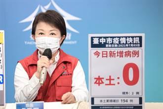 台中市新冠累積194例 已170例康復出院 恢復比例88%高於全國
