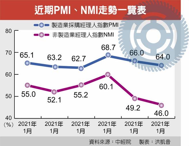 近期PMI、NMI走勢一覽表