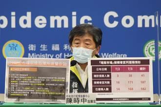北農、環南累計229人確診  今增6人染疫