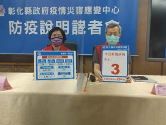 彰化增3本土個案 皆為隔離期滿採檢PCR後確診
