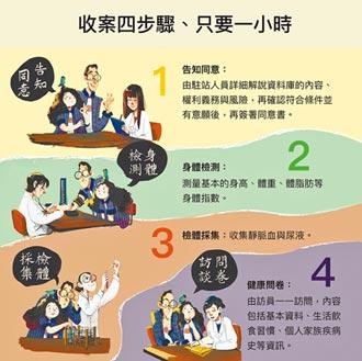Taiwan Biobank 量身打造國人精準醫療