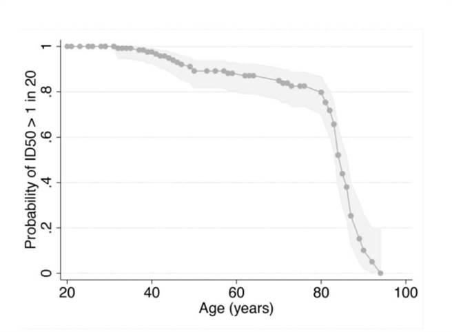 研究指出,老年人在接種1劑德國輝瑞/BNT疫苗後,體內中和抗體呈「斷涯式下跌」。(摘自吳昌騰臉書)