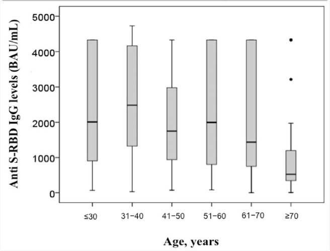 老年個體中檢測到的抗體水準較年輕族群低。(摘自吳昌騰臉書)