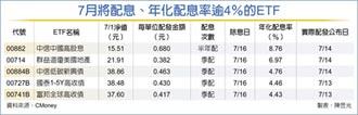 ETF年化配息率 最高逾8%
