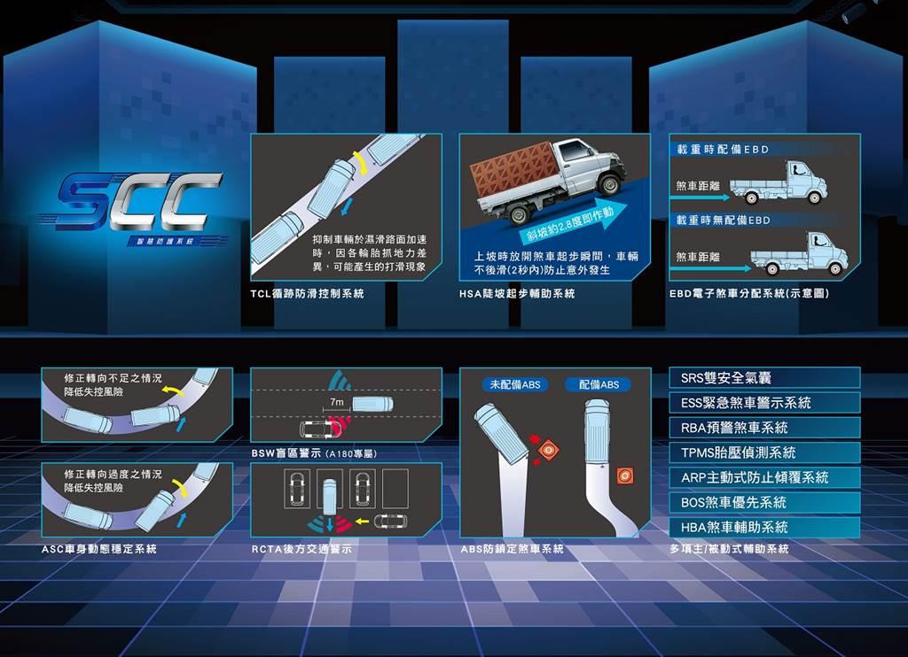 中華菱利獨創「SCC智慧防護系統」。