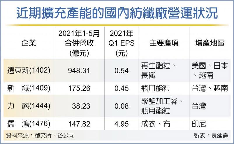 近期擴充產能的國內紡纖廠營運狀況