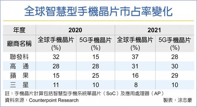 全球智慧型手機晶片市占率變化