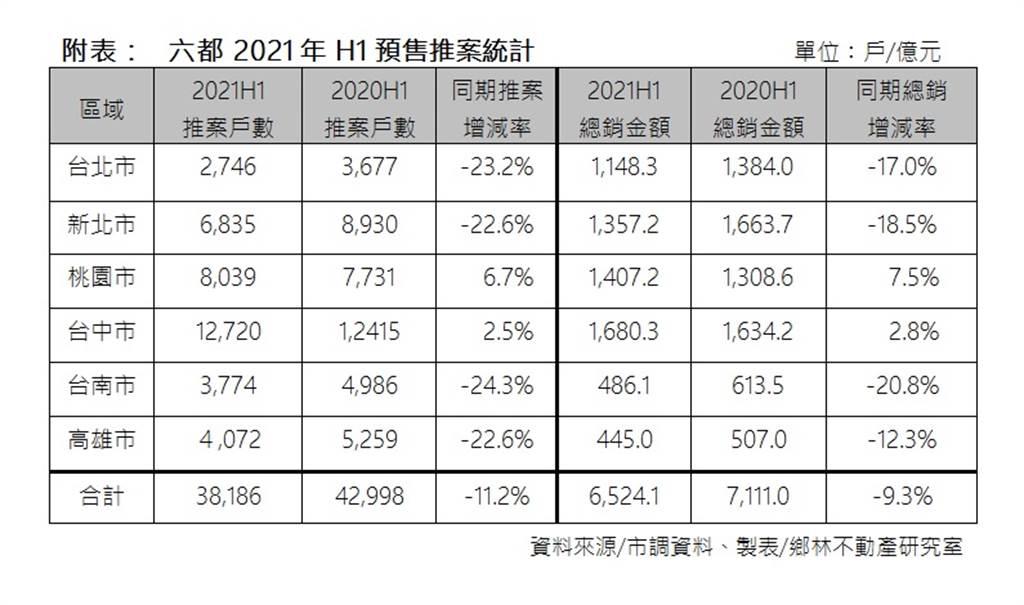 六都 2021年 H1預售推案統計