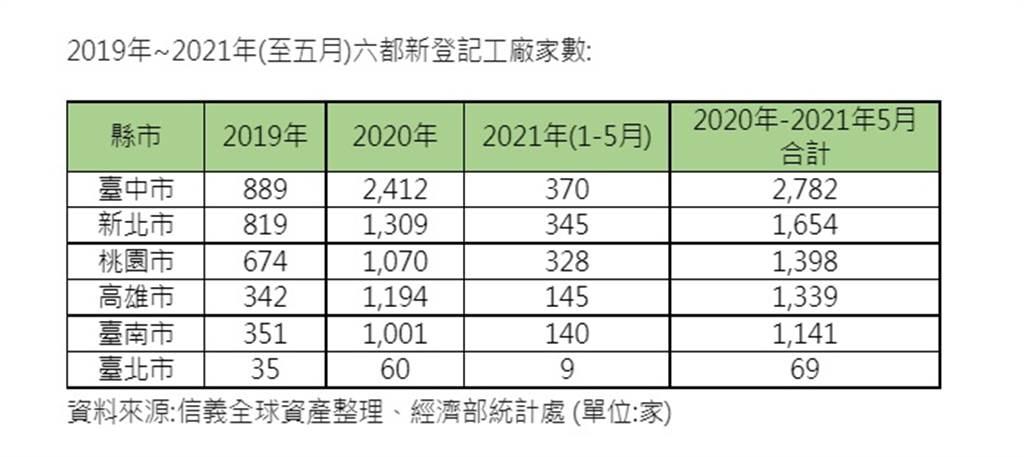 2019年~2021年(至五月)六都新登記工廠家數