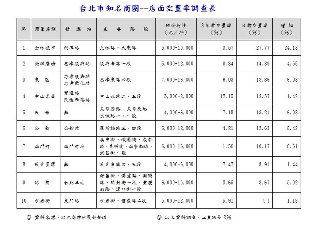 台北市知名商圈--店面空置率調查表
