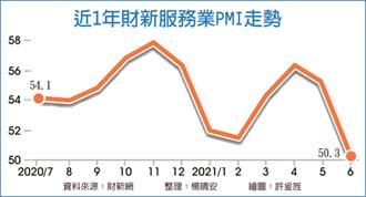 財新6月服務業PMI 刷14月新低