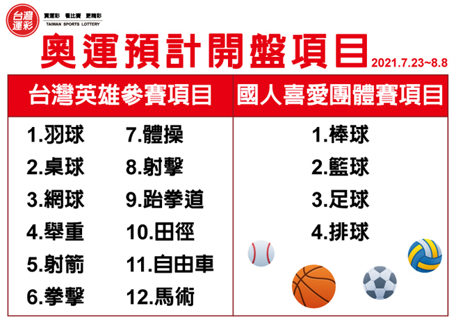 台灣運彩東京奧運預計開盤項目。(台灣運彩提供)