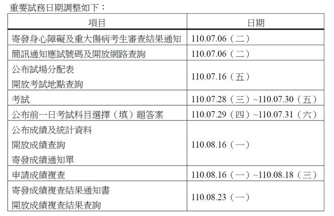 大學入學考試中心公告指定科目考試,各項調整試務日程。