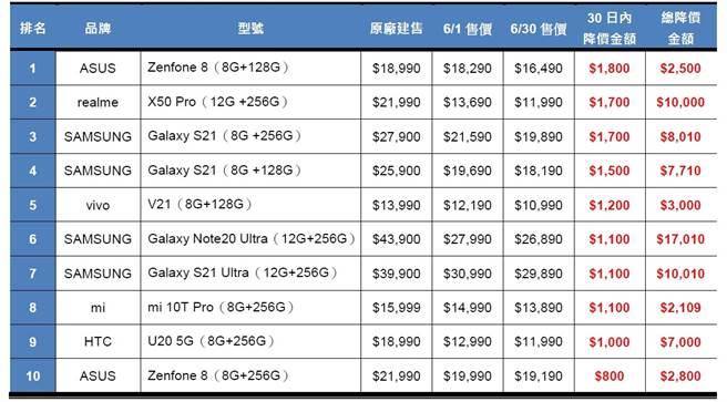2021傑昇通信門市6月手機降價榜。(傑昇通信提供/黃慧雯台北傳真)