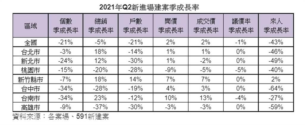 2021年Q2新進場建案季成長率