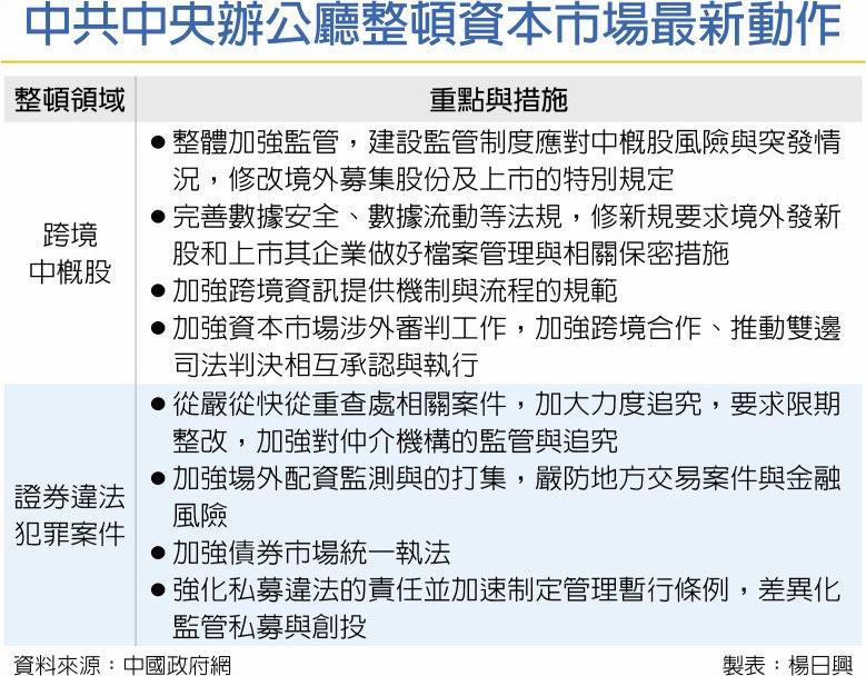 中共中央辦公廳整頓資本市場最新動作