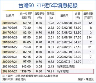 上市股利遲到 台灣50 ETF配息受干擾