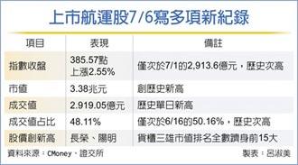 航運股成交占比5成 投資專家示警:不健康