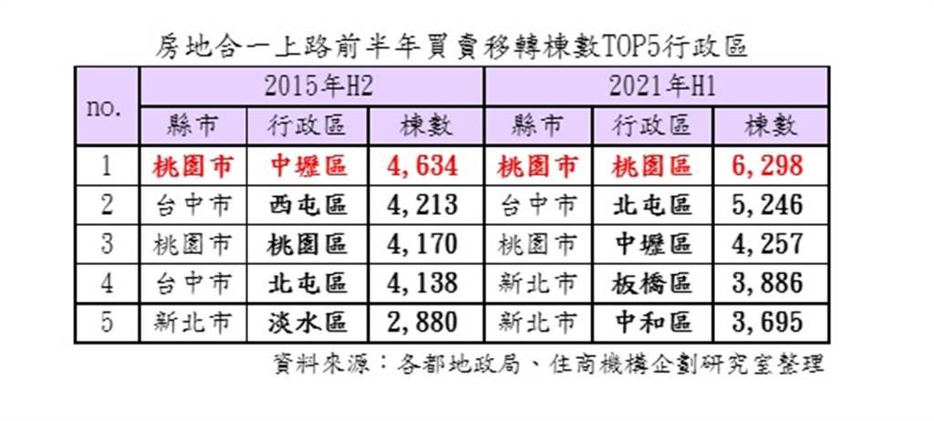 房地合一上路前半年買賣移轉棟數TOP5行政區