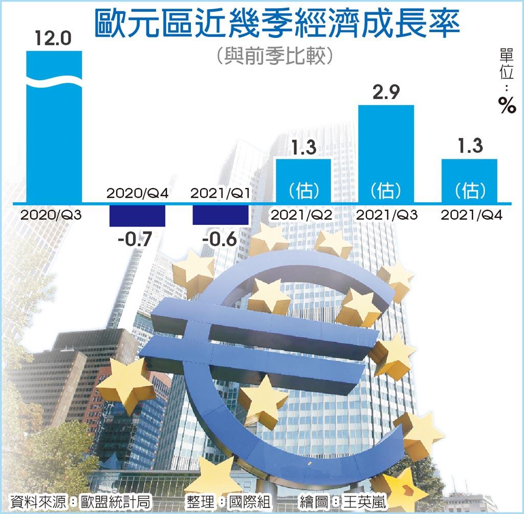 歐元區近幾季經濟成長率