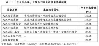 搶攻台股旺季行情 首選台股資優班「元大五小福」