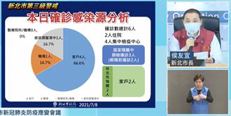 新北+6三重確診者感染源不明 「足跡廣」曾造訪台北、台中