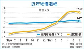 物價高峰已過 6月CPI年增1.89%