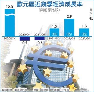疫情好轉 歐盟上修經濟成長預測