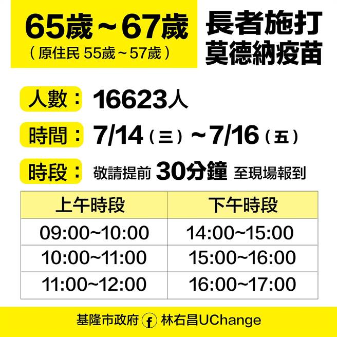 基隆市65歲至67歲長者將於7月14日至16日施打疫苗。(基隆市政府提供/陳彩玲基隆傳真)