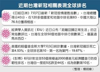 台灣正常指數排名 全球倒數第二