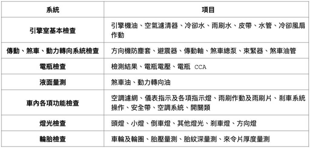 7大系統全車免費檢測項目