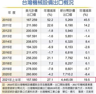 機械設備出口6月續旺 業者嘆:台幣強升 不利發展