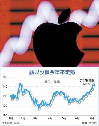 蘋果漲新高 下半年會更甜