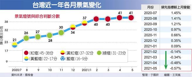 台灣近一年各月景氣變化