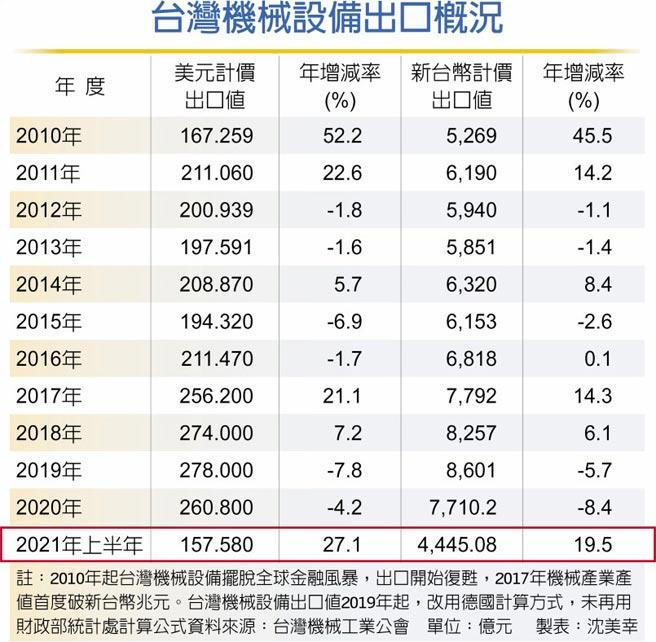 台灣機械設備出口概況
