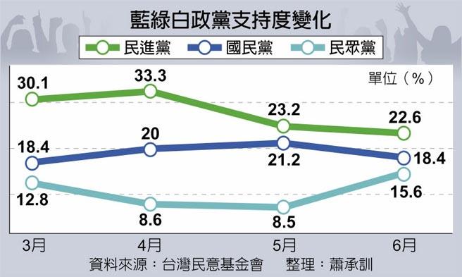 藍綠白政黨支持度變化