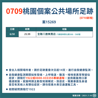 桃園新增4例確診 足跡曝光 包含大江購物中心、家樂福超市