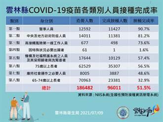 雲林第8類接種族群施打率逾3成 高於全台施打率