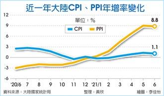 陸6月PPI年增8.8% 居高檔