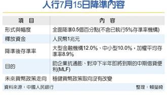 人行7/15降準 將釋兆元人民幣