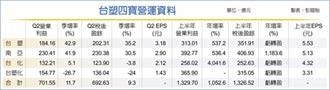 史上最強上半年! 台塑四寶大賺1,326億
