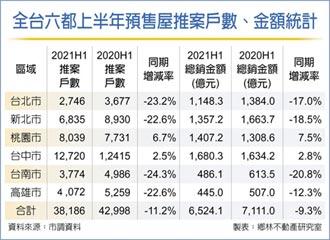 上半年家戶購屋比 7年同期新高