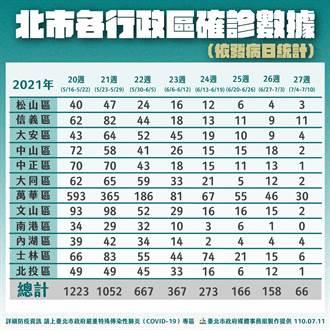 北市行政區4至10日確診人數 萬華區累積30例最多 信義區11例居次
