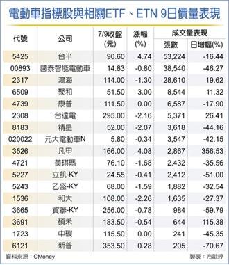 中美電動車競速 類股添馬力