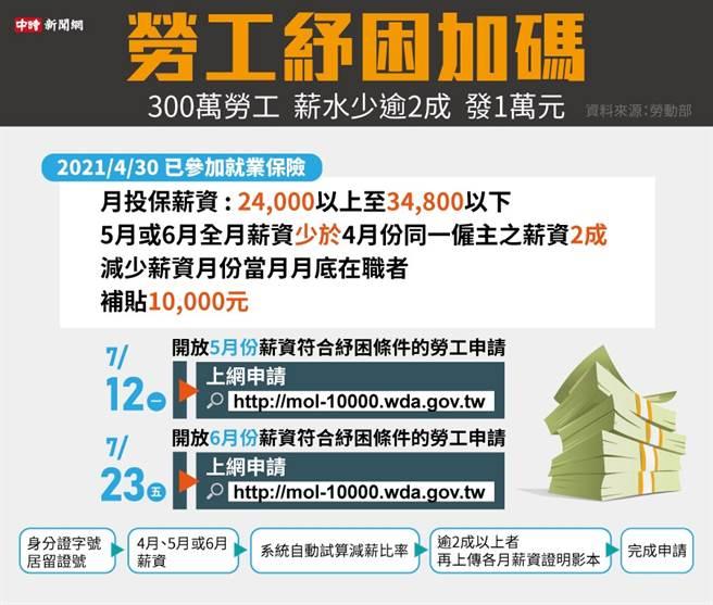 全時勞工1萬元生活補貼今起申請 5月收入減少20%即符合資格。(中時新聞網)