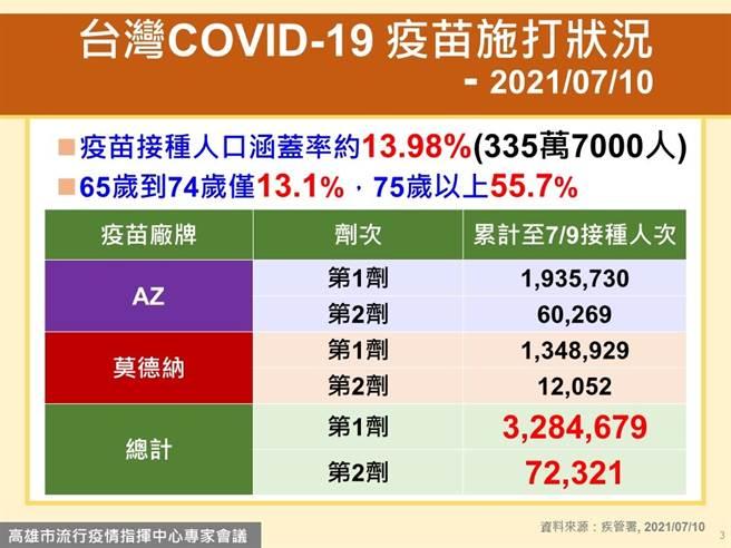 台灣疫苗施打狀況,覆蓋率僅13.98%。(高市府提供)