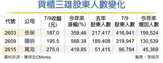 貨櫃三雄 股東人數飆新高