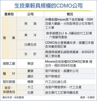 CDMO新趨勢 打造生技台積電