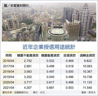 企業錢進不動產 融資貸款大增